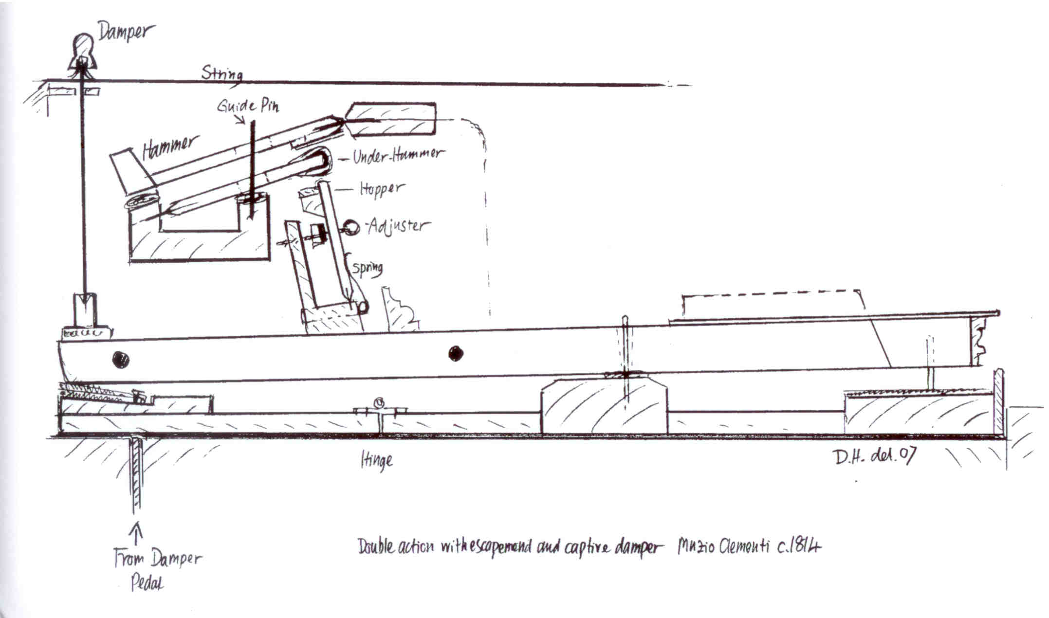 Clementi Pianos Keyboard Sustain Pedal Wiring Diagram Of Co No8791 Action By David Hackett